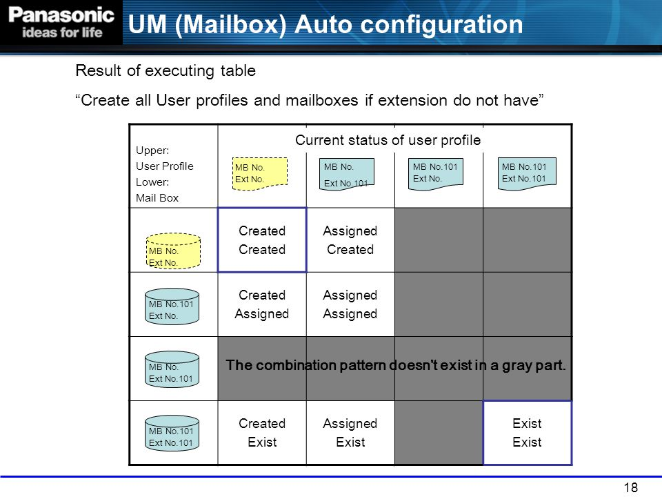 18 UM (Mailbox) Auto configuration Upper: User Profile Lower: Mail Box Created Assigned Created Assigned Created Exist Assigned Exist MB No. Ext No. M
