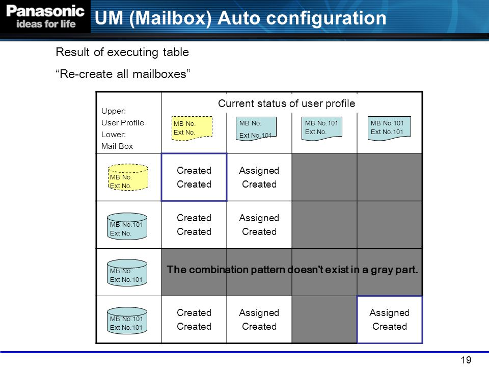 19 UM (Mailbox) Auto configuration Upper: User Profile Lower: Mail Box Created Assigned Created Assigned Created Assigned Created Assigned Created MB