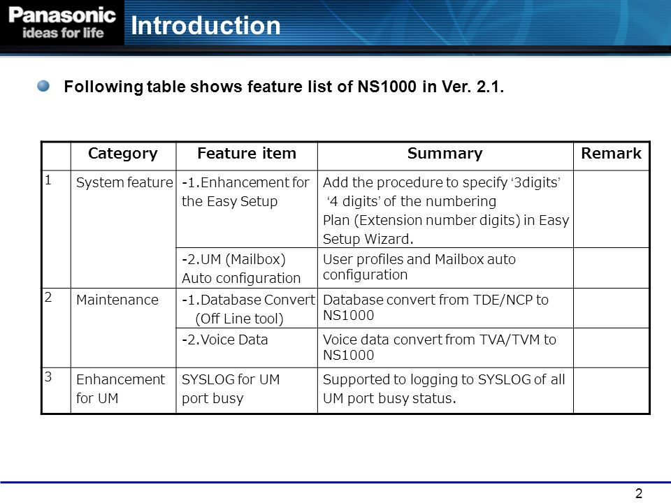 2 Introduction Following table shows feature list of NS1000 in Ver. 2.1. CategoryFeature itemSummaryRemark 1 System feature-1.Enhancement for the Easy
