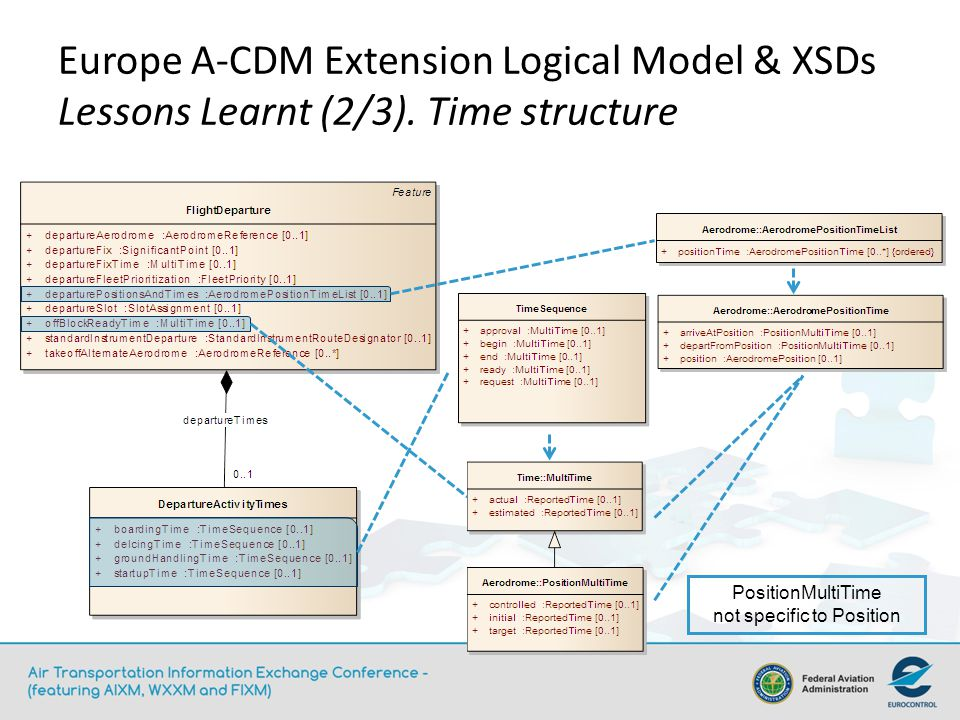 Europe A-CDM Extension Logical Model & XSDs Lessons Learnt (2/3).