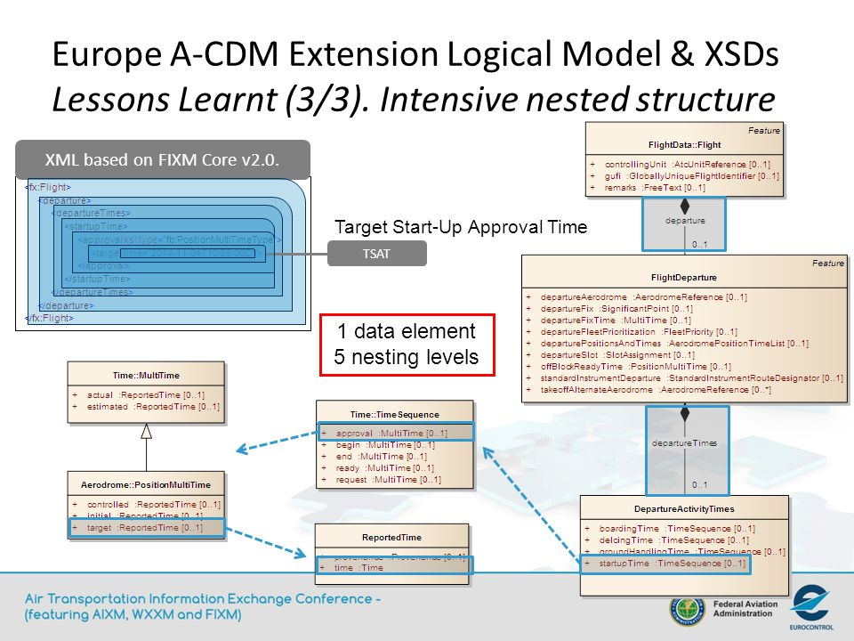 Europe A-CDM Extension Logical Model & XSDs Lessons Learnt (3/3).