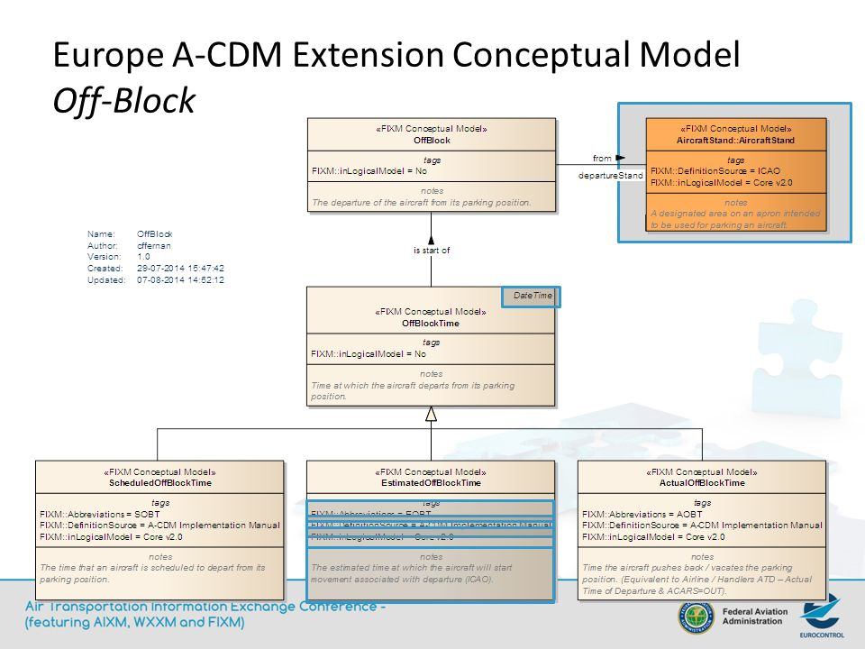 Europe A-CDM Extension Conceptual Model Off-Block