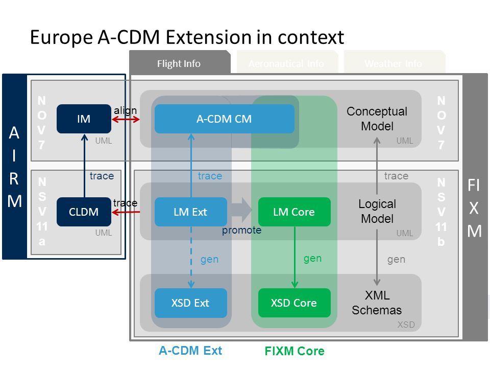 Europe A-CDM Extension in context Aeronautical InfoWeather Info Conceptual Model Logical Model XML Schemas UML XSD LM Ext XSD Ext A-CDM CM LM Core XSD