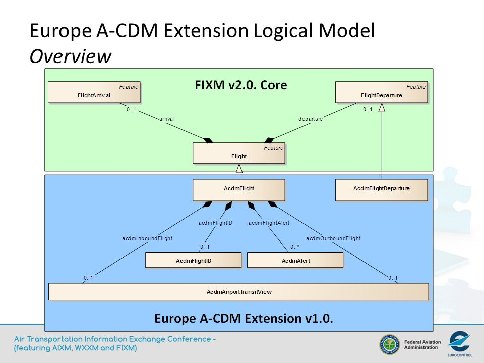 Europe A-CDM Extension Logical Model Overview