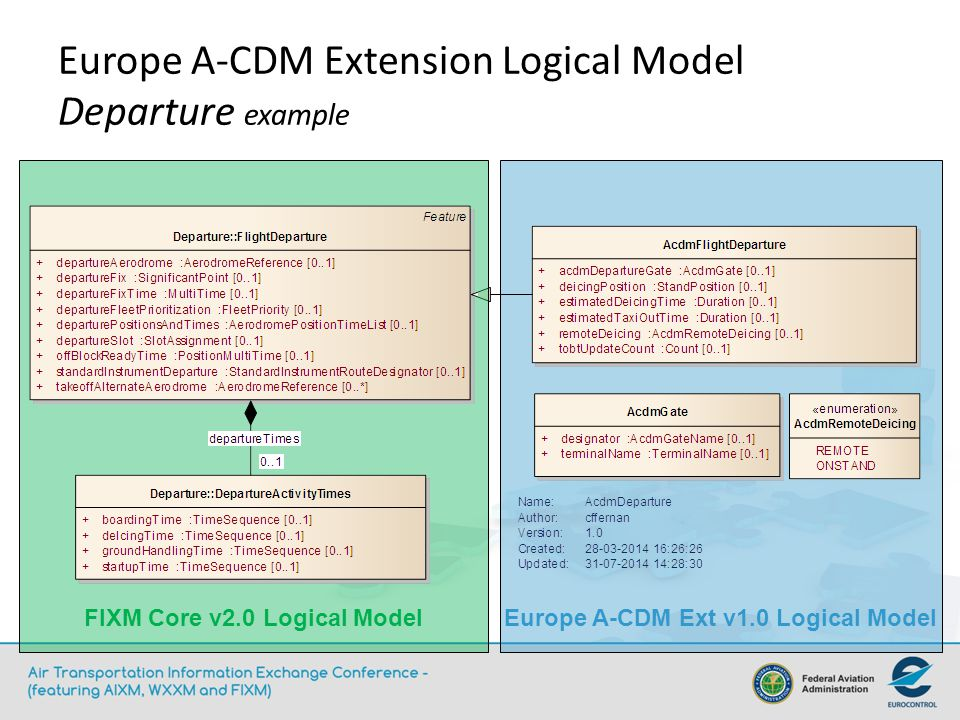 Europe A-CDM Extension Logical Model Departure example Europe A-CDM Ext v1.0 Logical Model FIXM Core v2.0 Logical Model