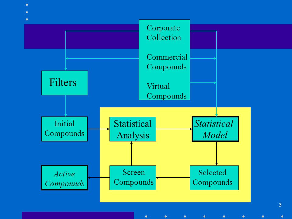 3 Statistical Analysis Corporate Collection Commercial Compounds Virtual Compounds Statistical Model Selected Compounds Initial Compounds Active Compounds Filters Screen Compounds