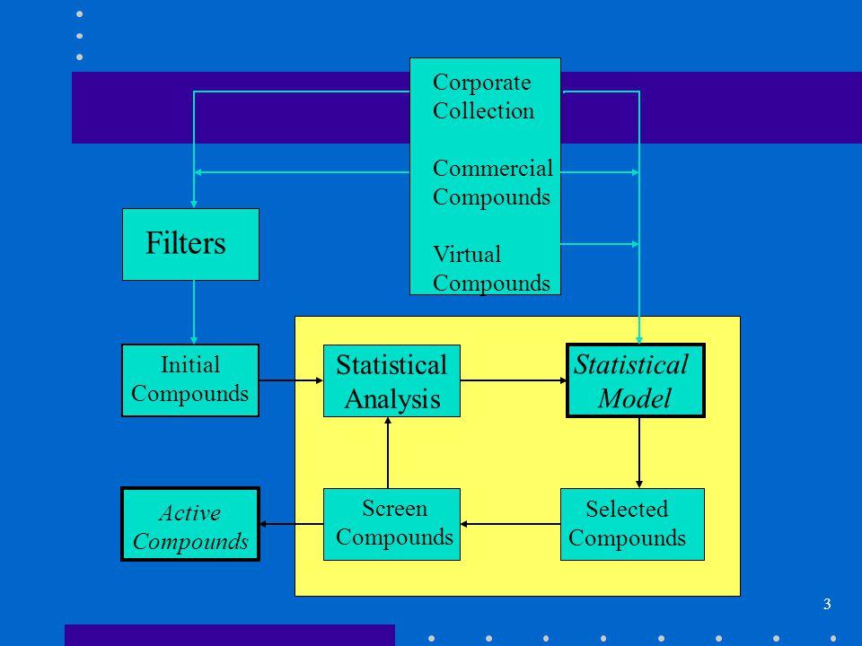 14 Fragment Molecular Descriptors Atom pair N(3,0) - 7 - S(2,0) Atom triple N(3,0) - 7 - S(2,0) S(2,0) - 6 - N(2,0) N(3,0) - 12 - N(2,0) Topological torsion N(3,0)C(2,0)-1-C(3,1)O(2,0)
