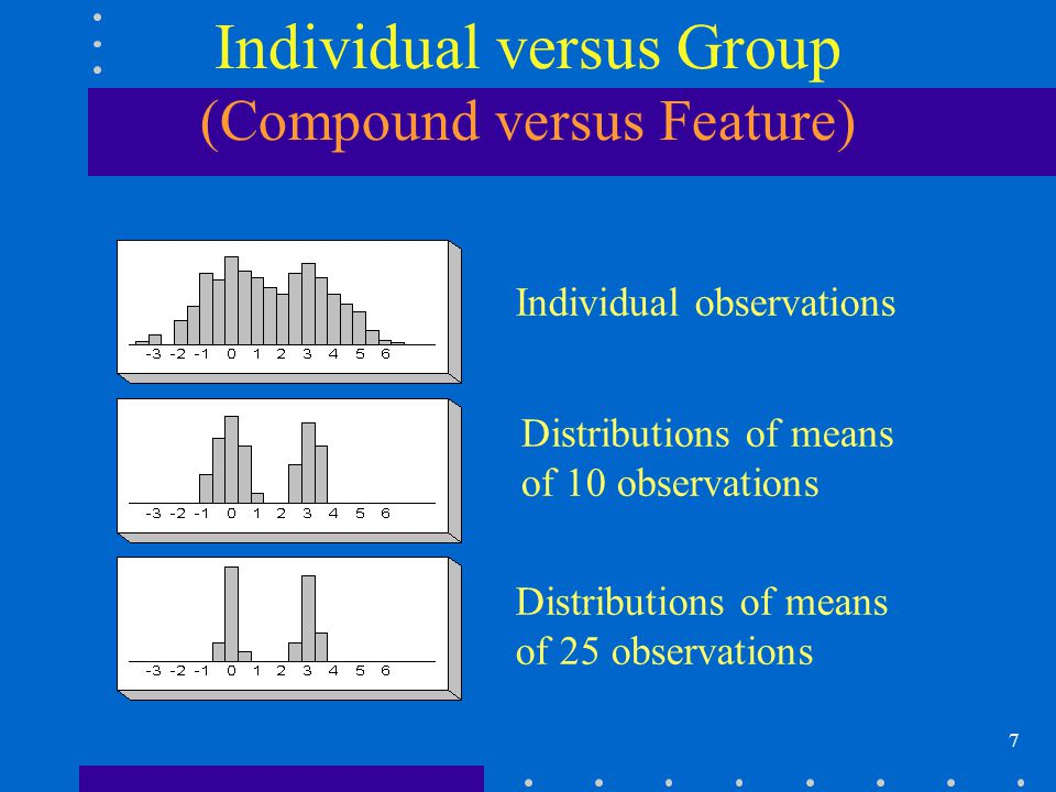7 Individual versus Group (Compound versus Feature) Individual observations Distributions of means of 10 observations Distributions of means of 25 observations