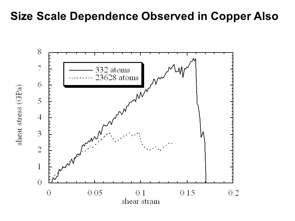 Size Scale Dependence Observed in Copper Also