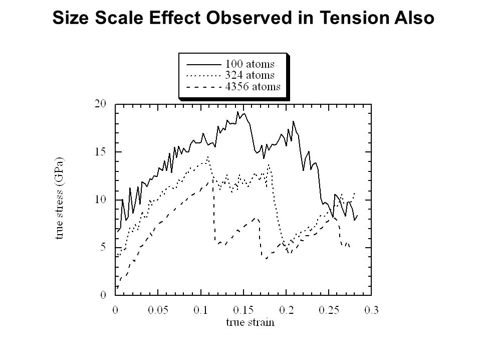 Size Scale Effect Observed in Tension Also