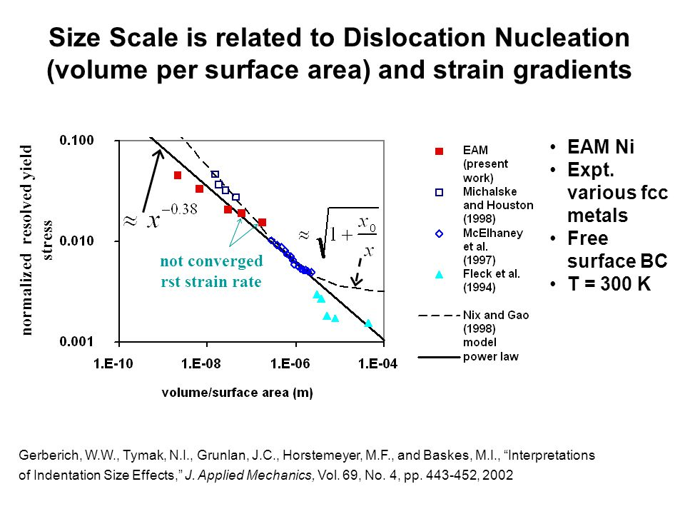 Size Scale is related to Dislocation Nucleation (volume per surface area) and strain gradients EAM Ni Expt.