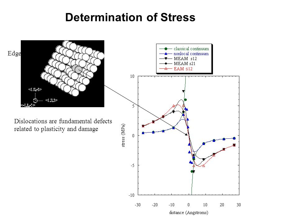 Determination of Stress Dislocations are fundamental defects related to plasticity and damage Edge dislocation