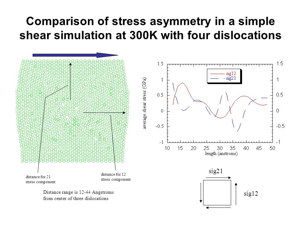 distance for 12 stress component distance for 21 stress component Distance range is Angstroms from center of three dislocations sig12 sig21 Comparison of stress asymmetry in a simple shear simulation at 300K with four dislocations