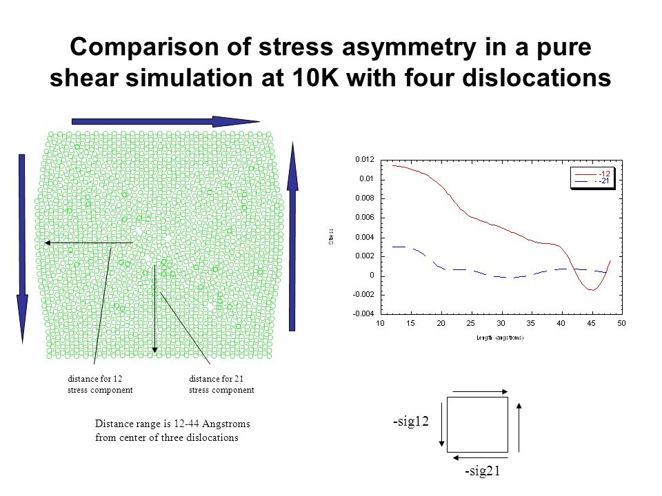 distance for 12 stress component distance for 21 stress component Distance range is Angstroms from center of three dislocations -sig12 -sig21 Comparison of stress asymmetry in a pure shear simulation at 10K with four dislocations