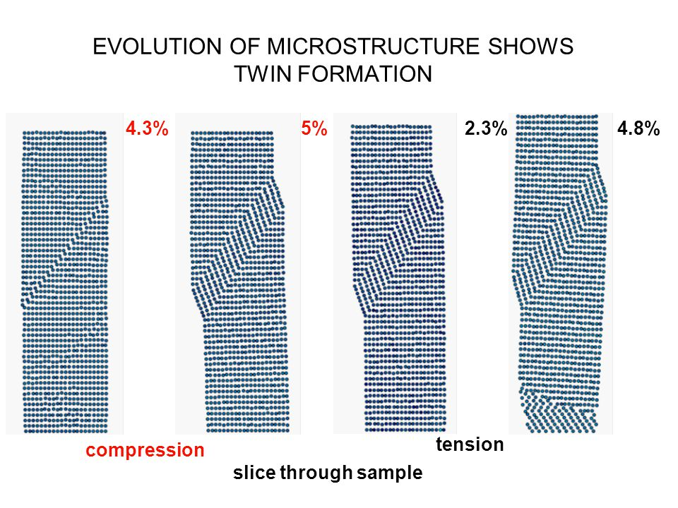 EVOLUTION OF MICROSTRUCTURE SHOWS TWIN FORMATION compression 5%2.3%4.8%4.3% tension slice through sample