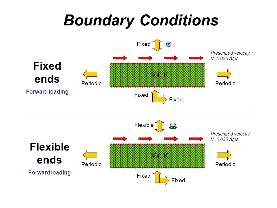 Boundary Conditions FixedPeriodic Fixed Prescribed velocity V=0.035 Å/ps Fixed ends Forward loading 300 K Periodic Flexible Prescribed velocity V=0.035 Å/ps Periodic Fixed Flexible ends Forward loading 300 K