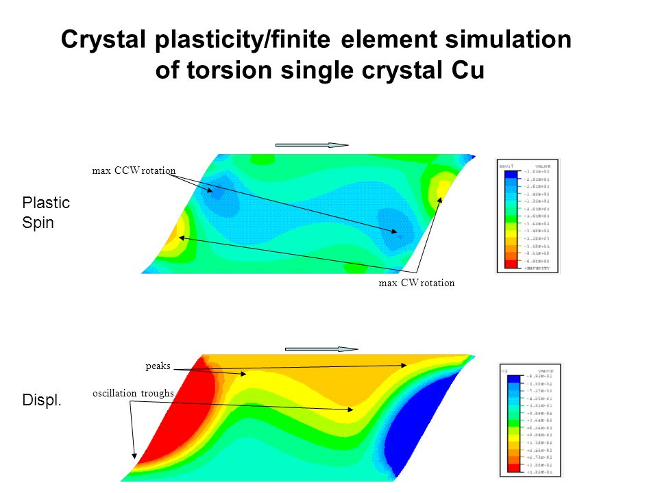 Crystal plasticity/finite element simulation of torsion single crystal Cu peaks oscillation troughs max CCW rotation max CW rotation Plastic Spin Displ.