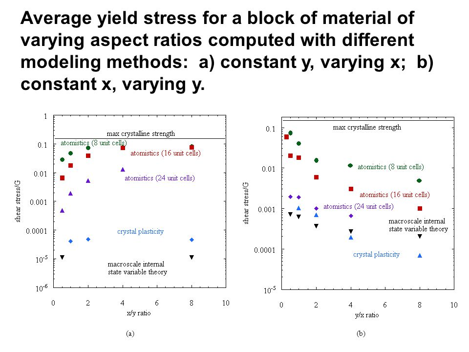 Average yield stress for a block of material of varying aspect ratios computed with different modeling methods: a) constant y, varying x; b) constant x, varying y.