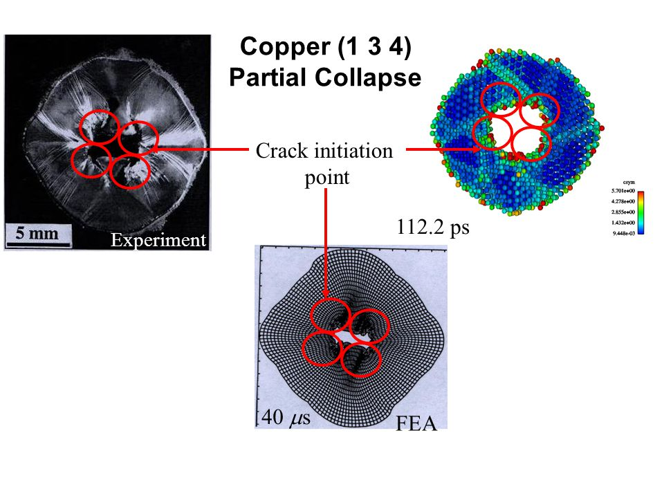 FEA 40  s ps Experiment al Copper (1 3 4) Partial Collapse Crack initiation point