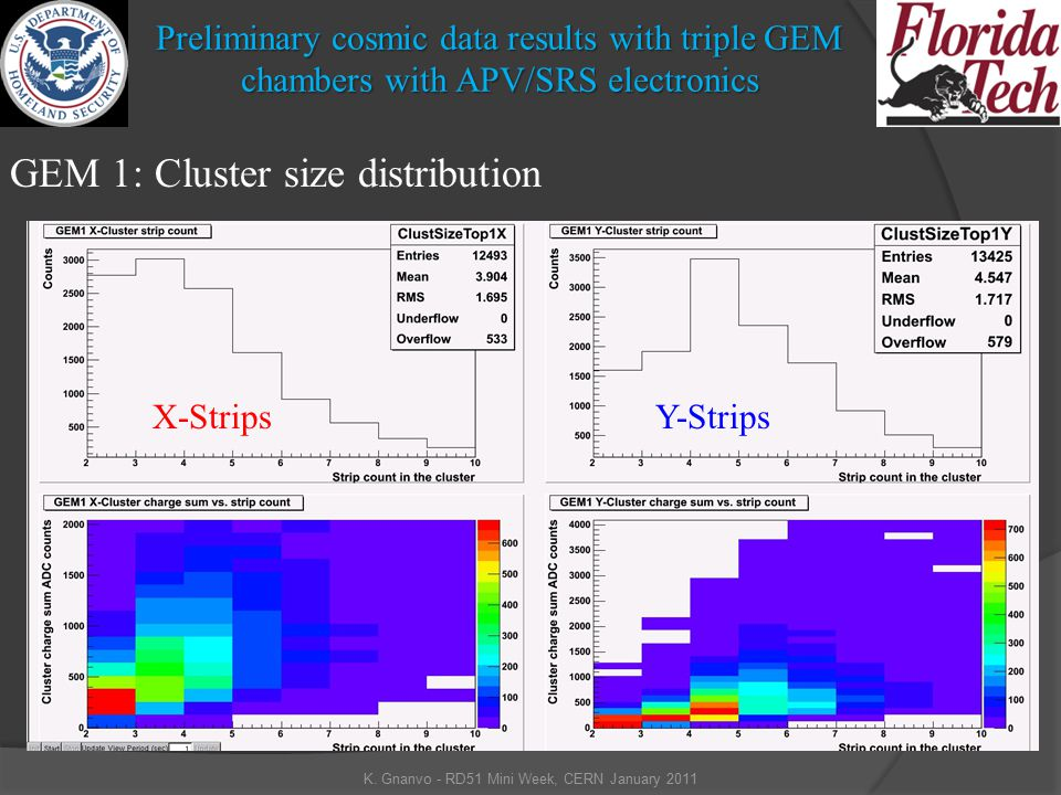 Preliminary cosmic data results with triple GEM chambers with APV/SRS electronics K.