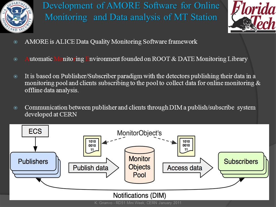 Development of AMORE Software for Online Monitoring and Data analysis of MT Station  AMORE is ALICE Data Quality Monitoring Software framework  Automatic Monitoring Environment founded on ROOT & DATE Monitoring Library  It is based on Publisher/Subscriber paradigm with the detectors publishing their data in a monitoring pool and clients subscribing to the pool to collect data for online monitoring & offline data analysis.