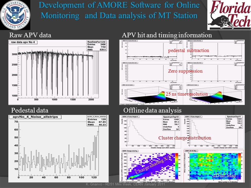 Development of AMORE Software for Online Monitoring and Data analysis of MT Station K.