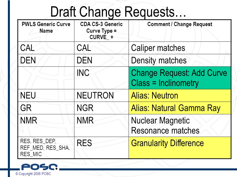 © Copyright 2006 POSC Draft Change Requests… PWLS Generic Curve Name CDA CS-3 Generic Curve Type = CURVE_ + Comment / Change Request CAL Caliper matches DEN Density matches INCChange Request: Add Curve Class = Inclinometry NEUNEUTRONAlias: Neutron GRNGRAlias: Natural Gamma Ray NMR Nuclear Magnetic Resonance matches RES, RES_DEP, REF_MED, RES_SHA, RES_MIC RESGranularity Difference