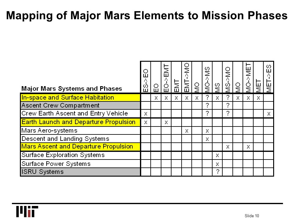 Slide 10 Mapping of Major Mars Elements to Mission Phases