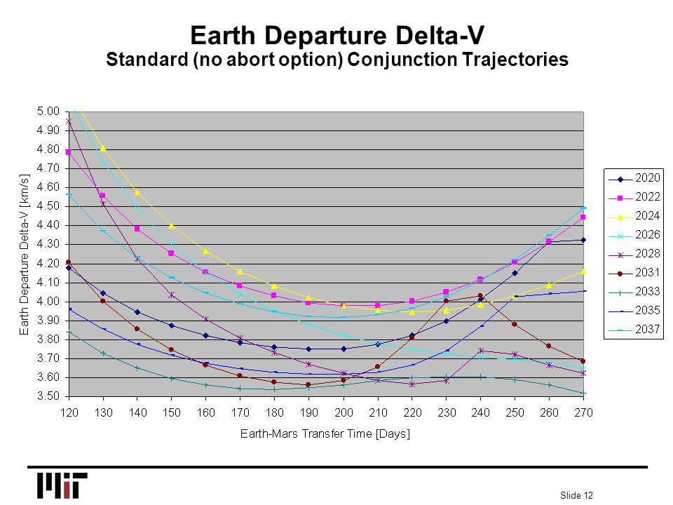 Slide 12 Earth Departure Delta-V Standard (no abort option) Conjunction Trajectories