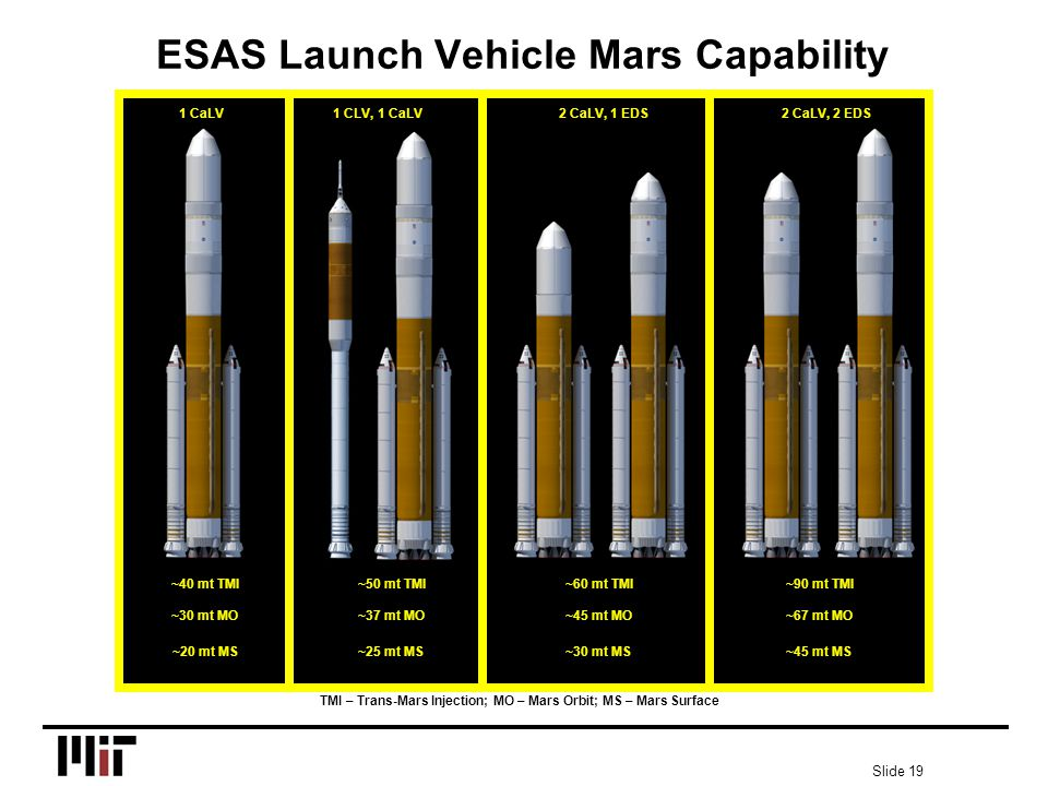 Slide 19 ESAS Launch Vehicle Mars Capability 1 CaLV1 CLV, 1 CaLV2 CaLV, 1 EDS2 CaLV, 2 EDS ~40 mt TMI~50 mt TMI~60 mt TMI~90 mt TMI ~30 mt MO~37 mt MO