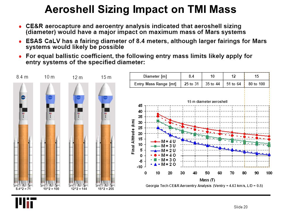 Slide 20 Georgia Tech CE&R Aeroentry Analysis (Ventry = 4.63 km/s, L/D = 0.5) 15 m diameter aeroshell Aeroshell Sizing Impact on TMI Mass l CE&R aerocapture and aeroentry analysis indicated that aeroshell sizing (diameter) would have a major impact on maximum mass of Mars systems l ESAS CaLV has a fairing diameter of 8.4 meters, although larger fairings for Mars systems would likely be possible l For equal ballistic coefficient, the following entry mass limits likely apply for entry systems of the specified diameter: 8.4^2 = 7110^2 = 10012^2 = 14415^2 = 255 Diameter [m]8.4101215 Entry Mass Range [mt]25 to 3135 to 4451 to 6480 to 100 10 m 15 m 12 m 8.4 m