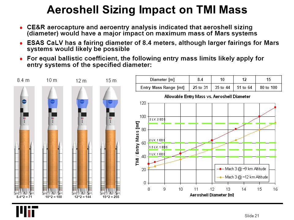Slide 21 Aeroshell Sizing Impact on TMI Mass l CE&R aerocapture and aeroentry analysis indicated that aeroshell sizing (diameter) would have a major impact on maximum mass of Mars systems l ESAS CaLV has a fairing diameter of 8.4 meters, although larger fairings for Mars systems would likely be possible l For equal ballistic coefficient, the following entry mass limits likely apply for entry systems of the specified diameter: 8.4^2 = 7110^2 = 10012^2 = 14415^2 = 255 10 m 15 m 12 m 8.4 m Diameter [m]8.4101215 Entry Mass Range [mt]25 to 3135 to 4451 to 6480 to 100 1 LV, 1 EDS 1.5 LV, 1 EDS 2 LV, 1 EDS 2 LV, 2 EDS