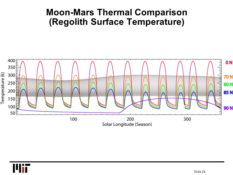 Slide 24 Moon-Mars Thermal Comparison (Regolith Surface Temperature)