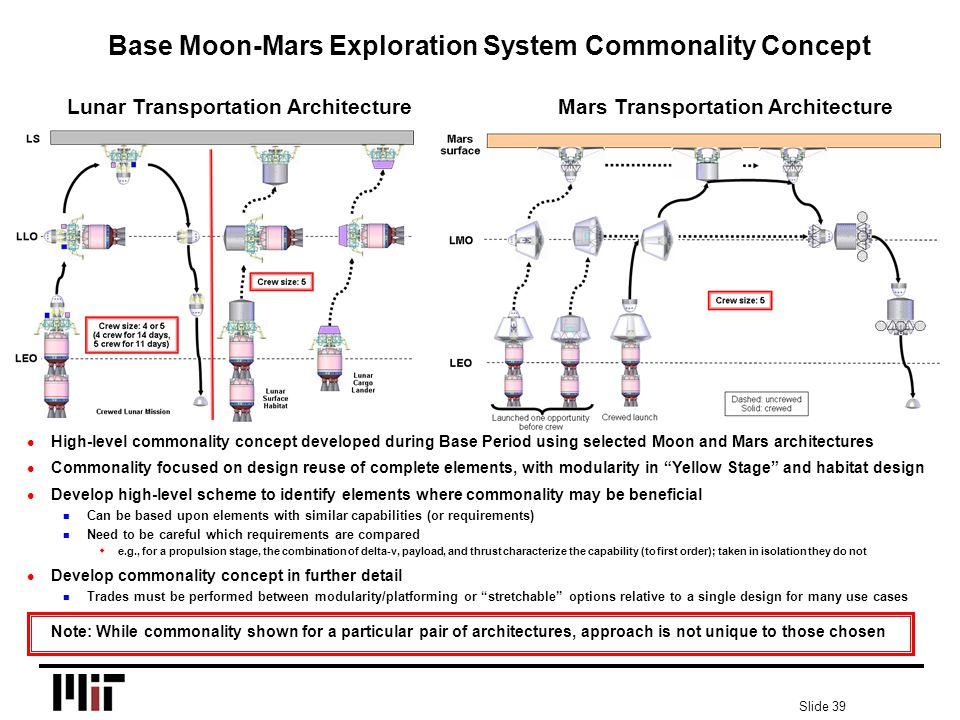 Slide 39 Base Moon-Mars Exploration System Commonality Concept l High-level commonality concept developed during Base Period using selected Moon and Mars architectures l Commonality focused on design reuse of complete elements, with modularity in Yellow Stage and habitat design l Develop high-level scheme to identify elements where commonality may be beneficial n Can be based upon elements with similar capabilities (or requirements) n Need to be careful which requirements are compared we.g., for a propulsion stage, the combination of delta-v, payload, and thrust characterize the capability (to first order); taken in isolation they do not l Develop commonality concept in further detail n Trades must be performed between modularity/platforming or stretchable options relative to a single design for many use cases Note: While commonality shown for a particular pair of architectures, approach is not unique to those chosen Lunar Transportation ArchitectureMars Transportation Architecture