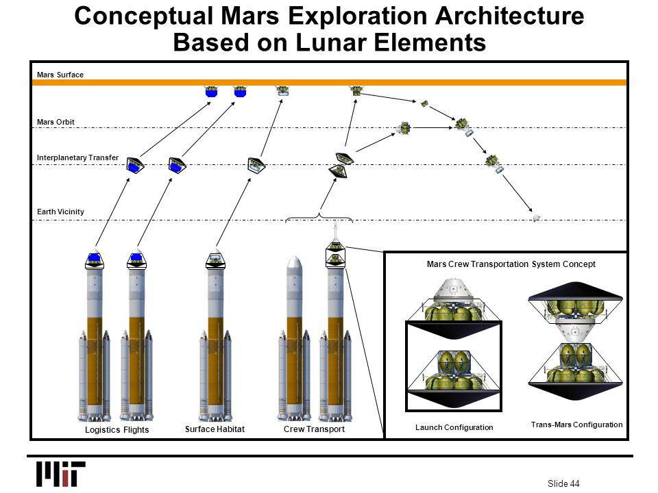 Slide 44 Mars Crew Transportation System Concept Launch Configuration Trans-Mars Configuration Logistics Flights Surface Habitat Crew Transport Mars Orbit Interplanetary Transfer Earth Vicinity Mars Surface Conceptual Mars Exploration Architecture Based on Lunar Elements