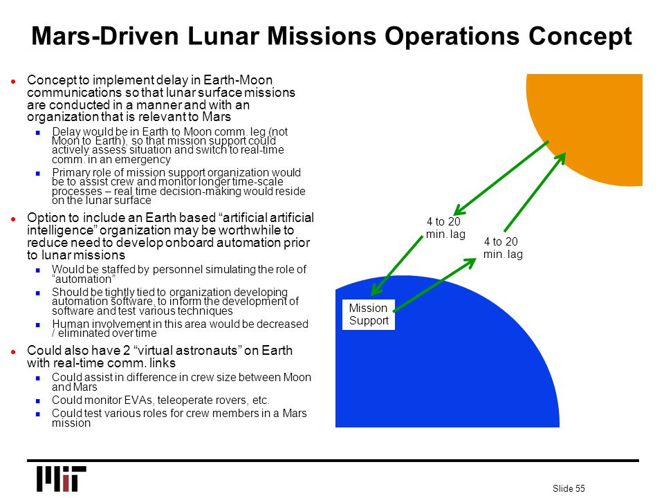 Slide 55 l Concept to implement delay in Earth-Moon communications so that lunar surface missions are conducted in a manner and with an organization that is relevant to Mars n Delay would be in Earth to Moon comm.