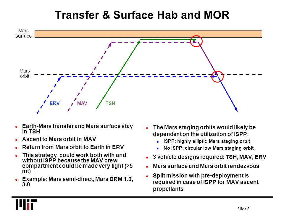 Slide 6 Transfer & Surface Hab and MOR l Earth-Mars transfer and Mars surface stay in TSH l Ascent to Mars orbit in MAV l Return from Mars orbit to Earth in ERV l This strategy could work both with and without ISPP because the MAV crew compartment could be made very light (>5 mt) l Example: Mars semi-direct, Mars DRM 1.0, 3.0 l The Mars staging orbits would likely be dependent on the utilization of ISPP: n ISPP: highly elliptic Mars staging orbit n No ISPP: circular low Mars staging orbit l 3 vehicle designs required: TSH, MAV, ERV l Mars surface and Mars orbit rendezvous l Split mission with pre-deployment is required in case of ISPP for MAV ascent propellants Mars surface Mars orbit ERV MAV TSH