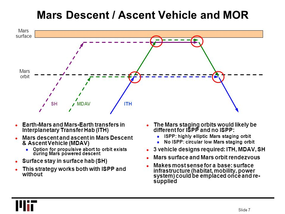 Slide 7 Mars Descent / Ascent Vehicle and MOR l Earth-Mars and Mars-Earth transfers in Interplanetary Transfer Hab (ITH) l Mars descent and ascent in Mars Descent & Ascent Vehicle (MDAV) n Option for propulsive abort to orbit exists during Mars powered descent l Surface stay in surface hab (SH) l This strategy works both with ISPP and without l The Mars staging orbits would likely be different for ISPP and no ISPP: n ISPP: highly elliptic Mars staging orbit n No ISPP: circular low Mars staging orbit l 3 vehicle designs required: ITH, MDAV, SH l Mars surface and Mars orbit rendezvous l Makes most sense for a base: surface infrastructure (habitat, mobility, power system) could be emplaced once and re- supplied Mars surface Mars orbit ITH SH MDAV