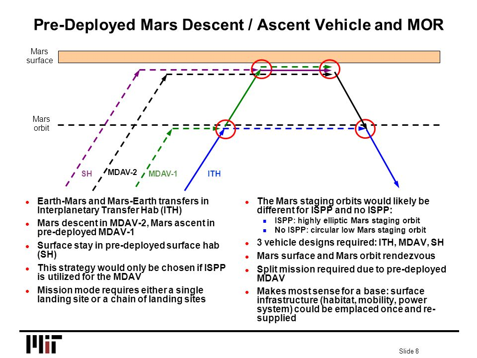 Slide 8 Pre-Deployed Mars Descent / Ascent Vehicle and MOR l Earth-Mars and Mars-Earth transfers in Interplanetary Transfer Hab (ITH) l Mars descent in MDAV-2, Mars ascent in pre-deployed MDAV-1 l Surface stay in pre-deployed surface hab (SH) l This strategy would only be chosen if ISPP is utilized for the MDAV l Mission mode requires either a single landing site or a chain of landing sites l The Mars staging orbits would likely be different for ISPP and no ISPP: n ISPP: highly elliptic Mars staging orbit n No ISPP: circular low Mars staging orbit l 3 vehicle designs required: ITH, MDAV, SH l Mars surface and Mars orbit rendezvous l Split mission required due to pre-deployed MDAV l Makes most sense for a base: surface infrastructure (habitat, mobility, power system) could be emplaced once and re- supplied Mars surface Mars orbit ITH SH MDAV-1 MDAV-2