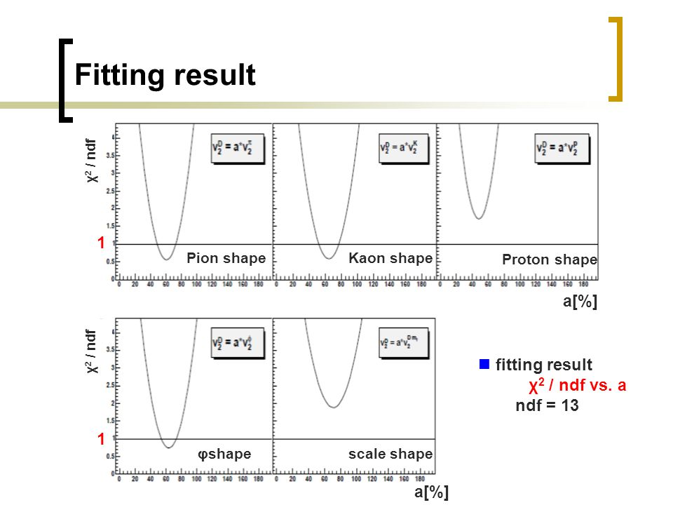 16 Fitting result fitting result χ 2 / ndf vs.