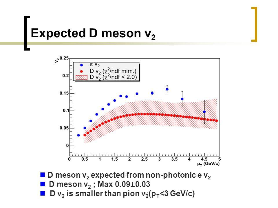 17 Expected D meson v 2 D meson v 2 expected from non-photonic e v 2 D meson v 2 ; Max 0.09±0.03 D v 2 is smaller than pion v 2 (p T <3 GeV/c)