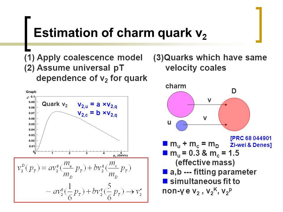 Estimation of charm quark v 2 (1) Apply coalescence model (2) Assume universal pT dependence of v 2 for quark [PRC 68 044901 Zi-wei & Denes] Quark v 2 (3)Quarks which have same velocity coales charm u D v v m u + m c = m D m u = 0.3 & m c = 1.5 (effective mass) a,b --- fitting parameter simultaneous fit to non-γ e v 2, v 2 K, v 2 p v 2,u = a ×v 2,q v 2,c = b ×v 2,q