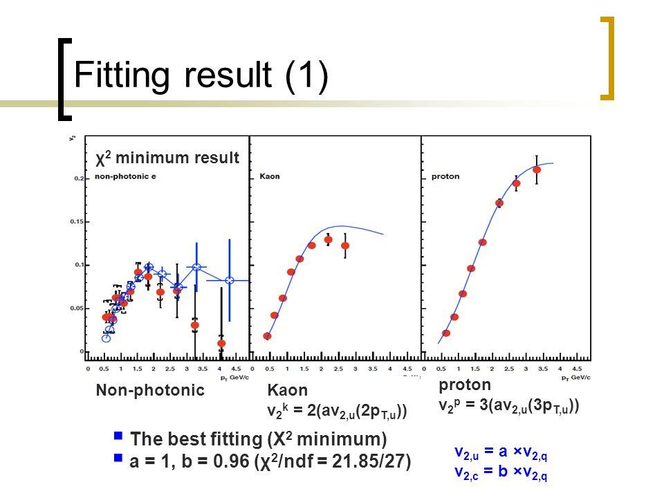 Fitting result (1) χ 2 minimum result  The best fitting (Χ 2 minimum)  a = 1, b = 0.96 (χ 2 /ndf = 21.85/27) v 2,u = a ×v 2,q v 2,c = b ×v 2,q Kaon v 2 k = 2(av 2,u (2p T,u )) proton v 2 p = 3(av 2,u (3p T,u )) Non-photonic