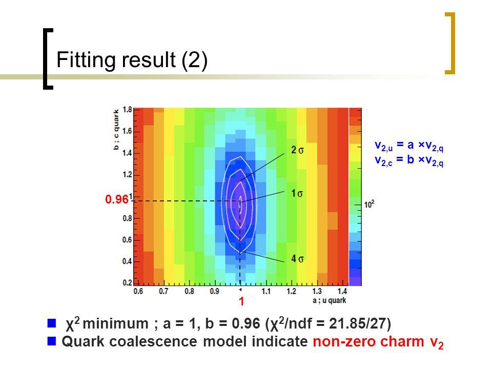 Fitting result (2) χ 2 minimum ; a = 1, b = 0.96 (χ 2 /ndf = 21.85/27) Quark coalescence model indicate non-zero charm v 2 a ; u quark 0.96 1 v 2,u = a ×v 2,q v 2,c = b ×v 2,q