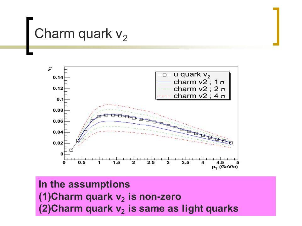 23 Charm quark v 2 In the assumptions (1)Charm quark v 2 is non-zero (2)Charm quark v 2 is same as light quarks