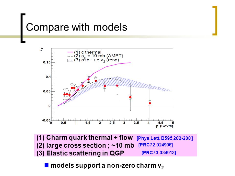Compare with models (1) Charm quark thermal + flow (2) large cross section ; ~10 mb (3) Elastic scattering in QGP [PRC72,024906] [PRC73,034913] [Phys.