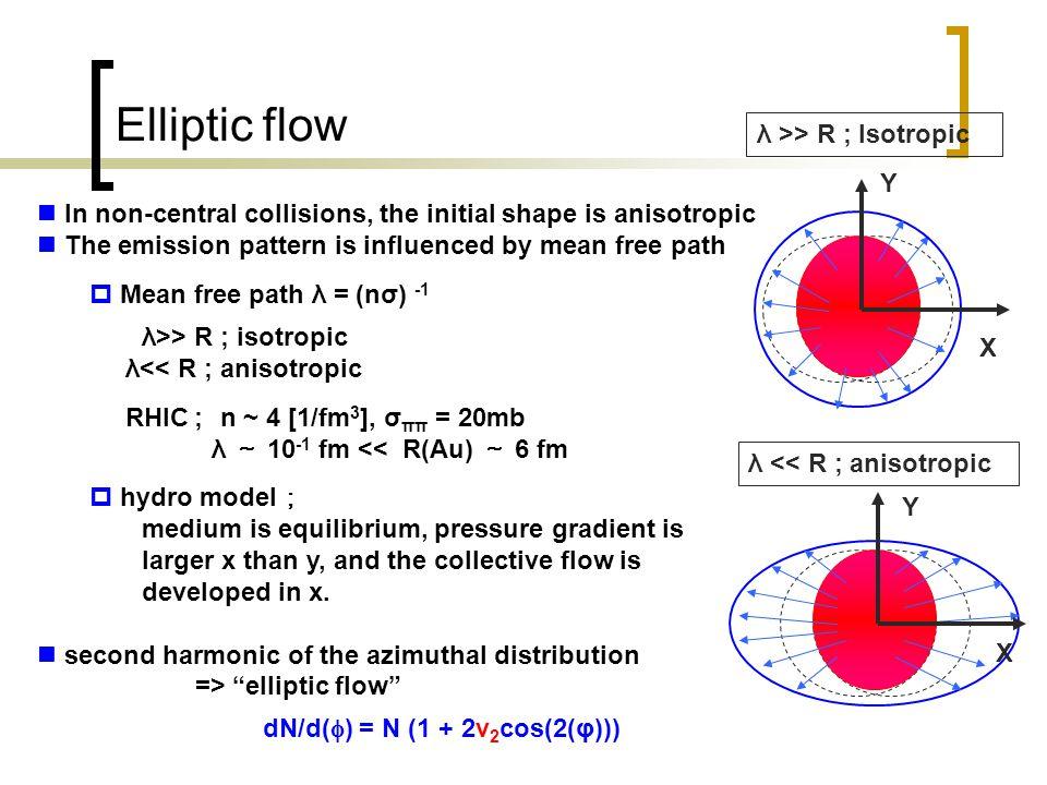 14 D meson v 2 charm →D meson → non-photonic e non-photonic electron v 2 reflect D meson v 2 .