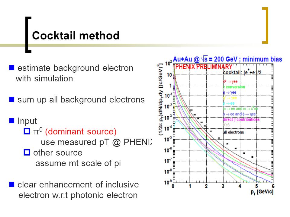 Cocktail method estimate background electron with simulation sum up all background electrons Input  π 0 (dominant source) use measured pT @ PHENIX 