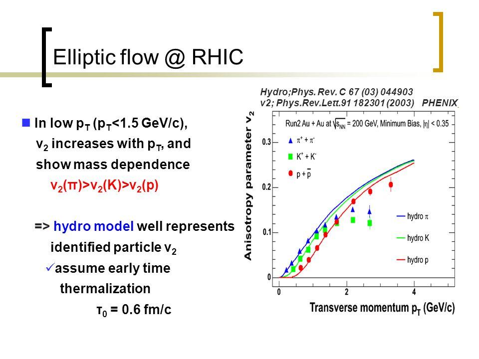 Converter method install photon converter (brass ;X 0 = 1.7 %) around beam pipe increase photonic electron yield Compare electron yield with & without converter experimentally separate Non-converter ; N nc = N γ +N non-γ Converter ; N c = R  *N γ +N non-γ