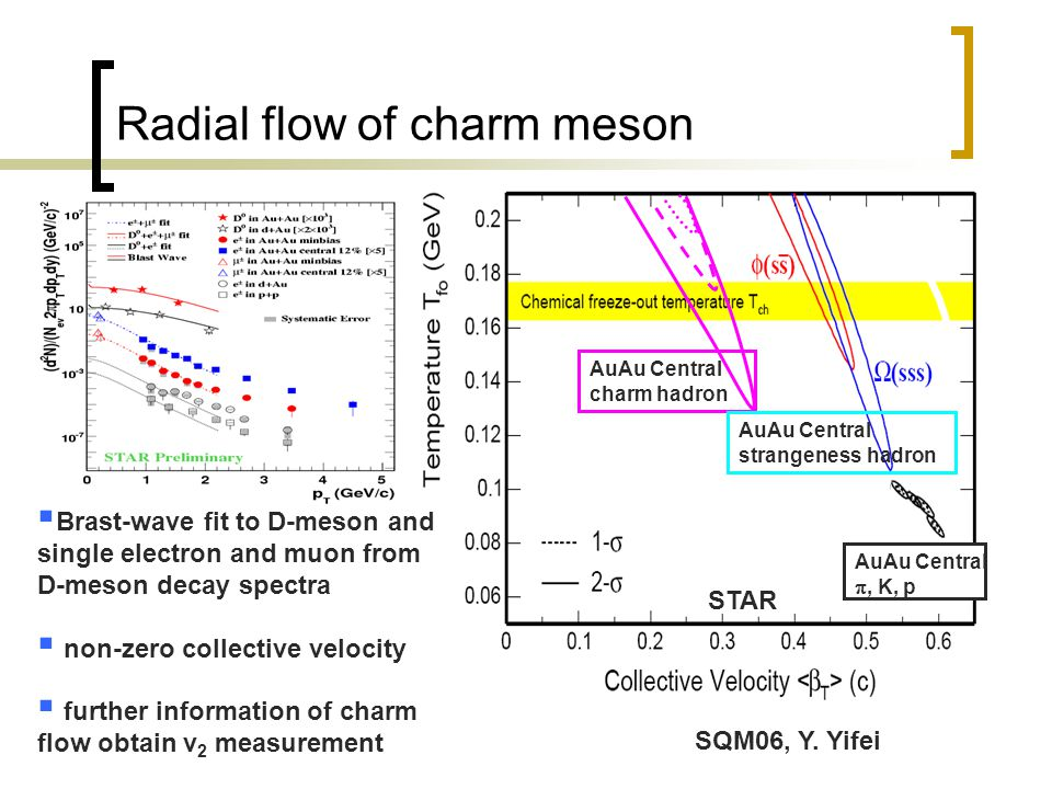 Radial flow of charm meson AuAu Central charm hadron AuAu Central , K, p AuAu Central strangeness hadron  Brast-wave fit to D-meson and single elect